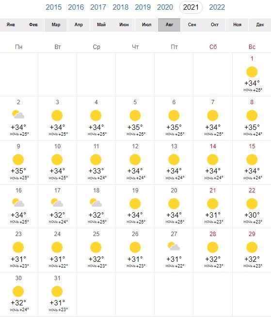 Погода в Тбилиси в августе 2021
